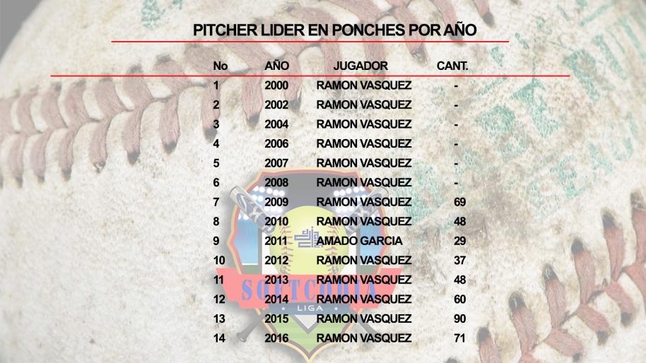 pitcher-lider-en-ponches-por-ano