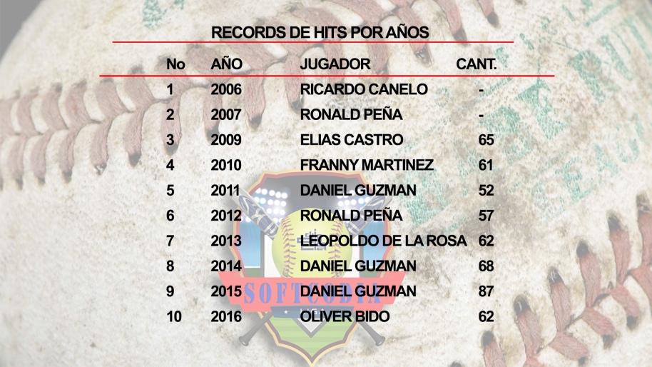records-de-hits-por-anos