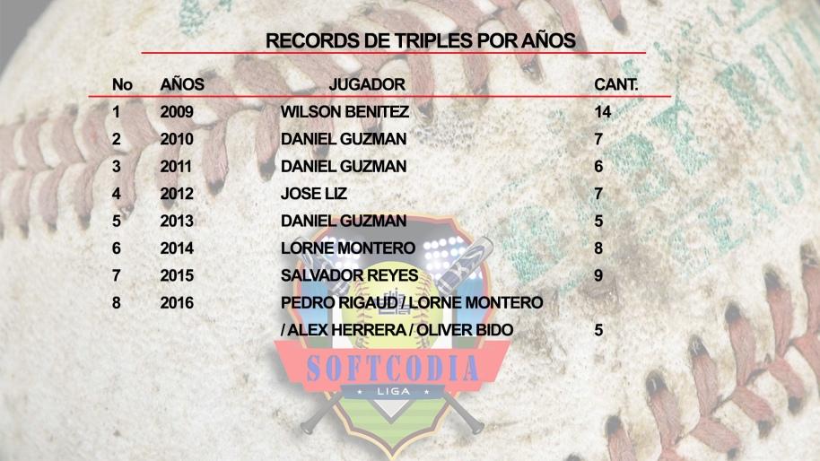 records-de-triples-por-ano